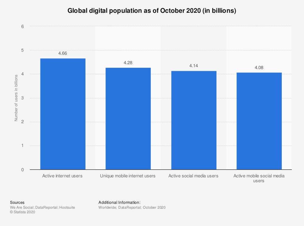 População global que está no digital até à data de Outubro 2020