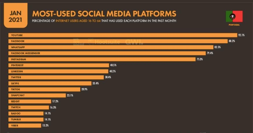 Plataformas de Redes Sociais