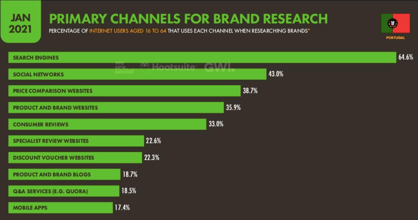 Canais Digitais para pesquisas por marcas